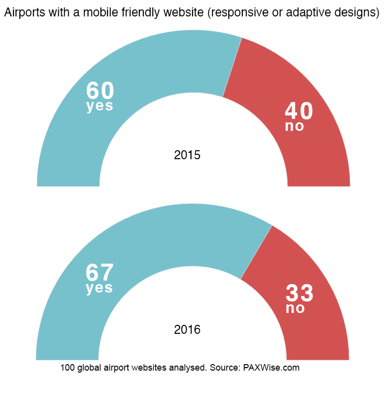 Airports with mobile friendly websites